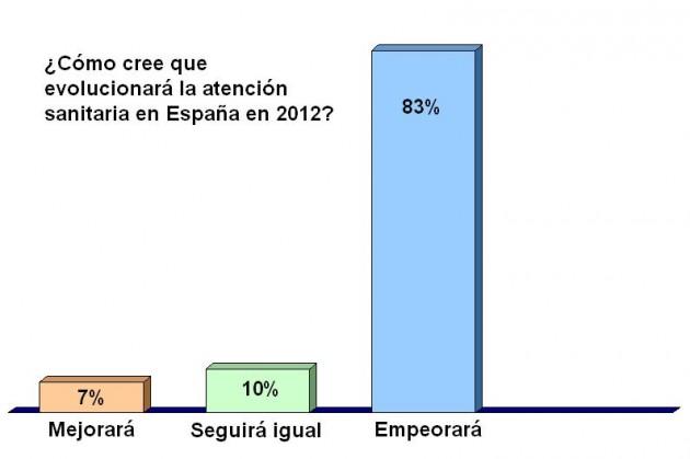 Resultado de la encuesta de Somos Pacientes sobre atención sanitaria en 2012