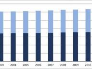 Evolución de la mortalidad por cáncer 2002-2011 en la UE28