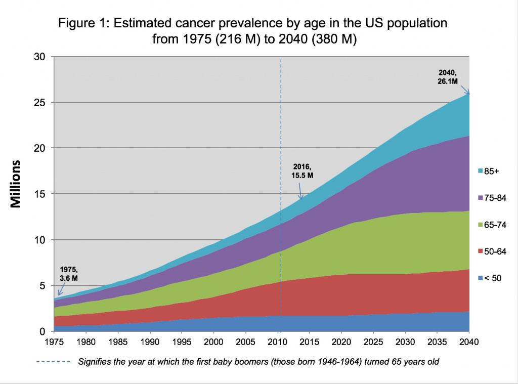Estimated-cancer-prevelance-by-age-enlarge
