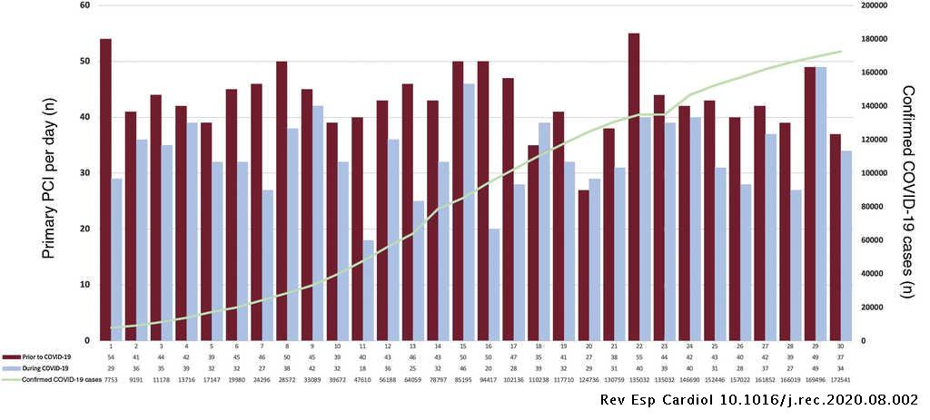 Figure 2 shows the absolute number of pPCIs per day during both time periods and the official number of confirmed cases according to Spanish government data.